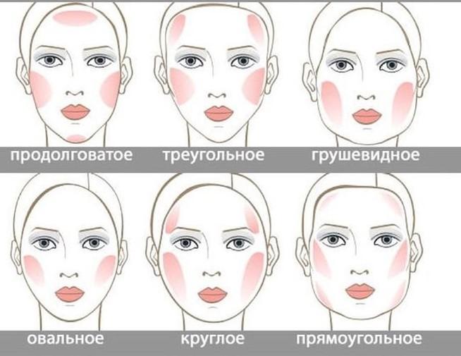 Скульптурирование лица румянами