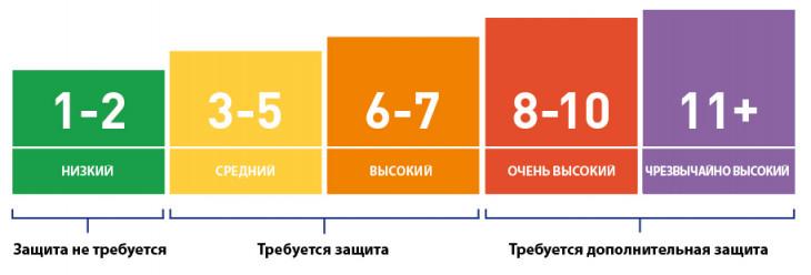 Индекс ультрафиолета