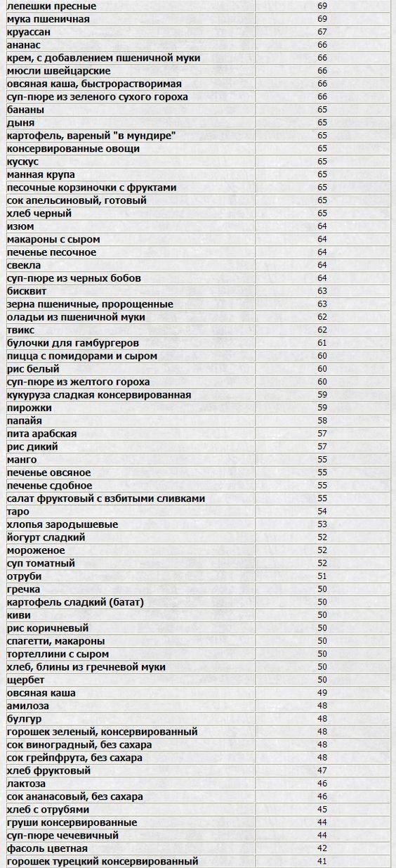 Таблица средних гликемических индексов