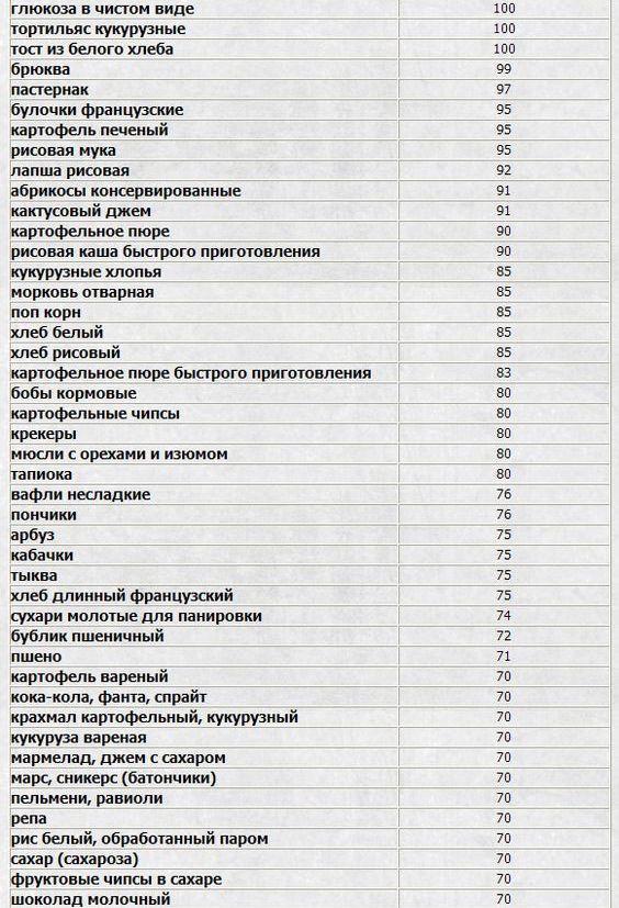 Таблица высоких гликемических индексов